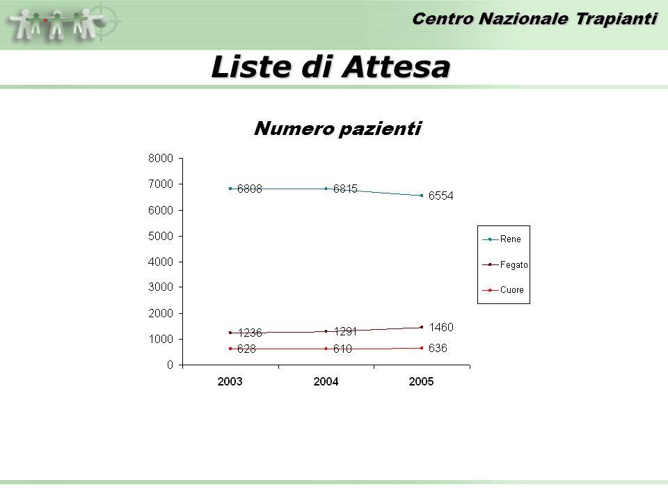 Centro Nazionale Trapianti Numero pazienti Liste di Attesa