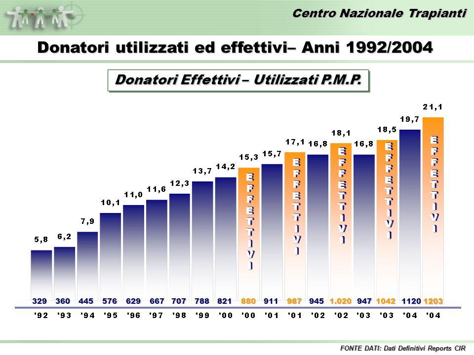 Centro Nazionale Trapianti EFFETTIVIEFFETTIVI 329360445576629667707788821880 EFFETTIVIEFFETTIVI 911987 EFFETTIVIEFFETTIVI 9451.020 EFFETTIVIEFFETTIVI Donatori utilizzati ed effettivi– Anni 1992/2004 9471042 11201203 EFFETTIVIEFFETTIVI Donatori Effettivi – Utilizzati P.M.P.