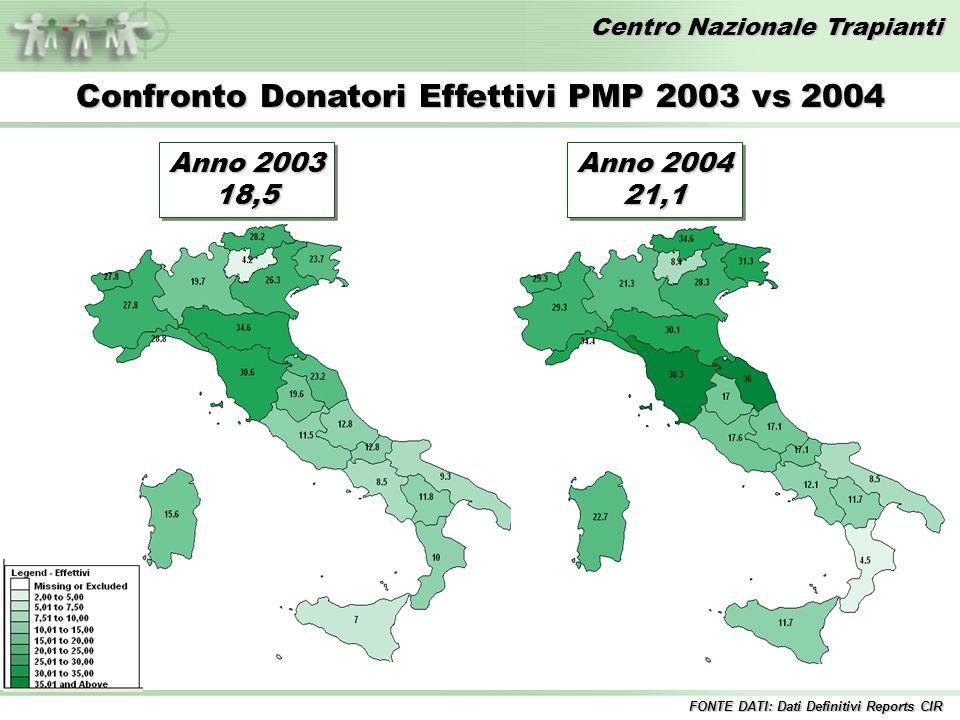 Centro Nazionale Trapianti Anno 2003 18,5 18,5 Confronto Donatori Effettivi PMP 2003 vs 2004 Anno 2004 21,1 21,1 FONTE DATI: Dati Definitivi Reports CIR