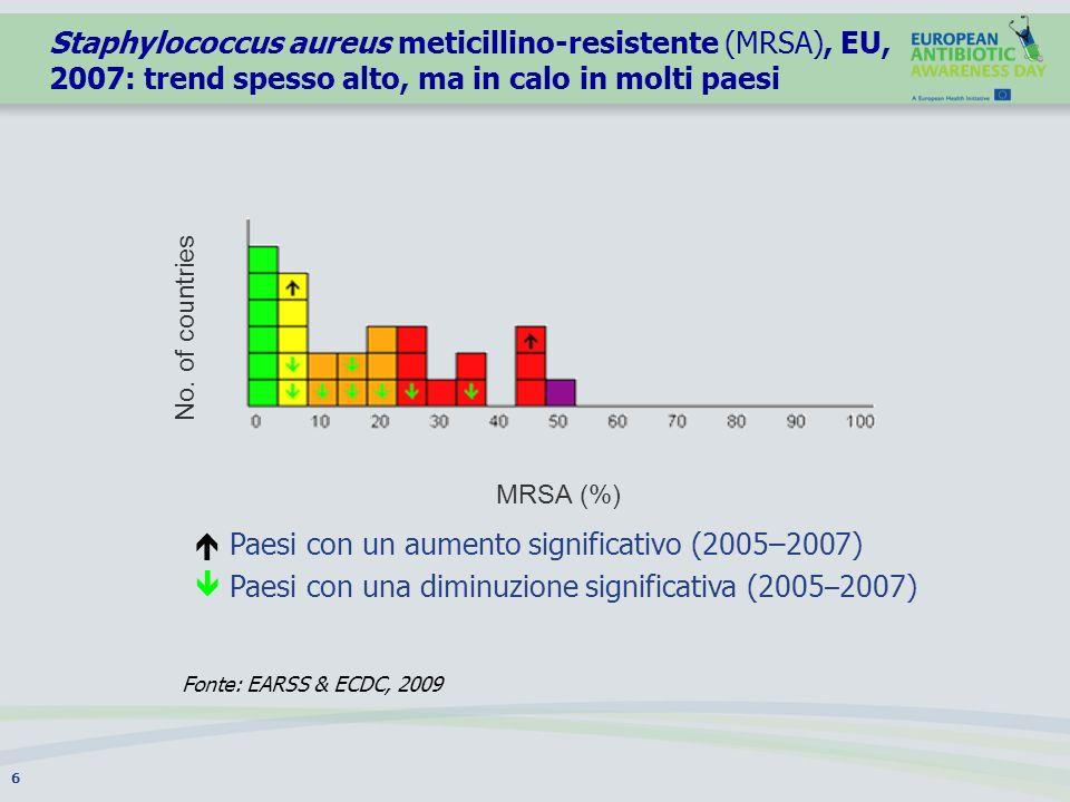 Antibiotico-resistenza in batteri gram-negativi, EU, 2007: già elevata o in aumento 7 Paesi con un aumento significativo (2005-2007) Paesi con una diminuzione significativa (2005-2007) t Pseudomonas aeruginosa resistente ai carbapenemici(%) Klebsiella pneumoniae resistente alle cefalosporine di 3a generazione (%) Escherichia coli resistente alle cefalosporine di 3a generazione (%) Fonte: EARSS & ECDC, 2009 No.