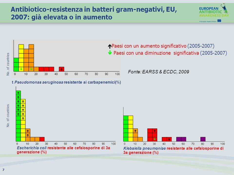 Fonte : European Surveillance of Antimicrobial Consumption (ESAC), 2010.