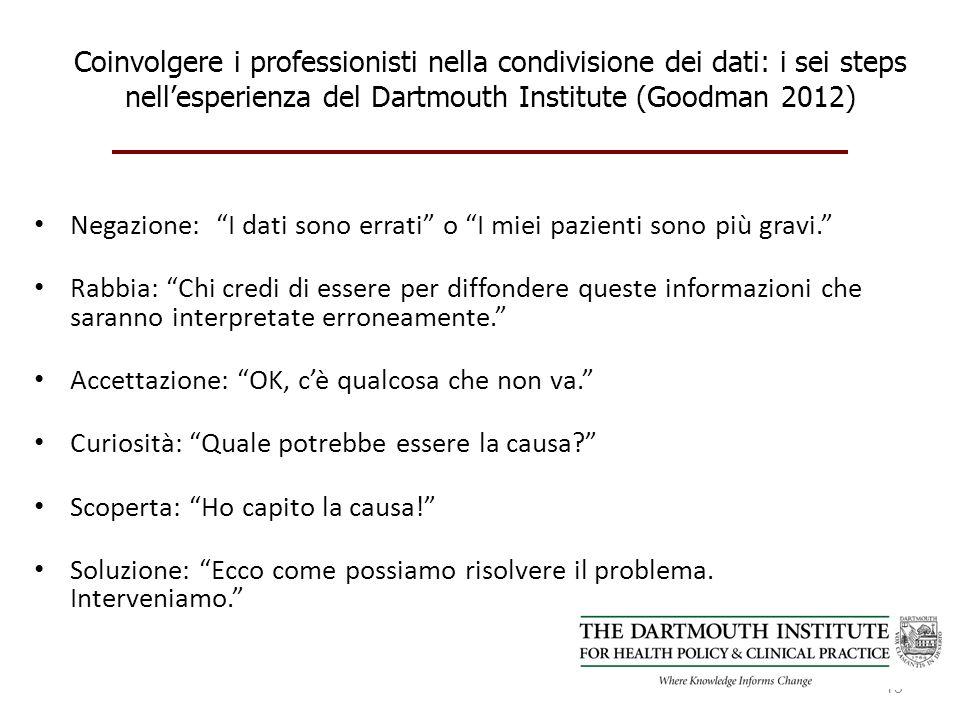 Coinvolgere i professionisti nella condivisione dei dati: i sei steps nellesperienza del Dartmouth Institute (Goodman 2012) Negazione: I dati sono errati o I miei pazienti sono più gravi.