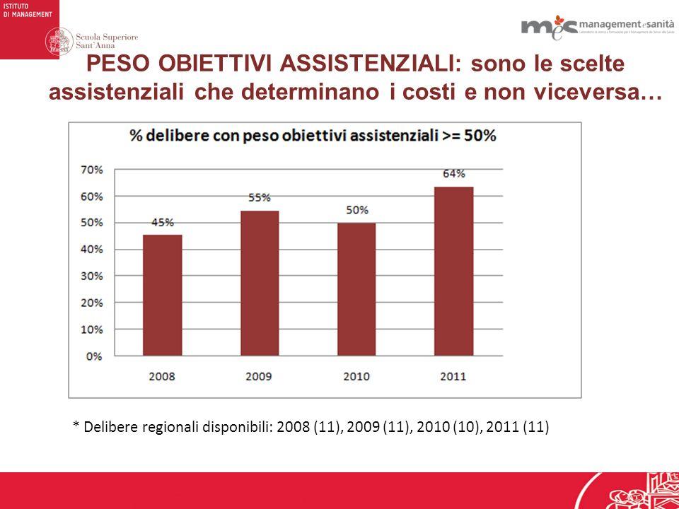 PESO OBIETTIVI ASSISTENZIALI: sono le scelte assistenziali che determinano i costi e non viceversa… * Delibere regionali disponibili: 2008 (11), 2009 (11), 2010 (10), 2011 (11)