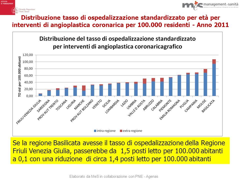 TEMPISTICA delle delibere di definizione degli obiettivi annuali * Delibere regionali disponibili: 2008 (11), 2009 (11), 2010 (10), 2011 (11)