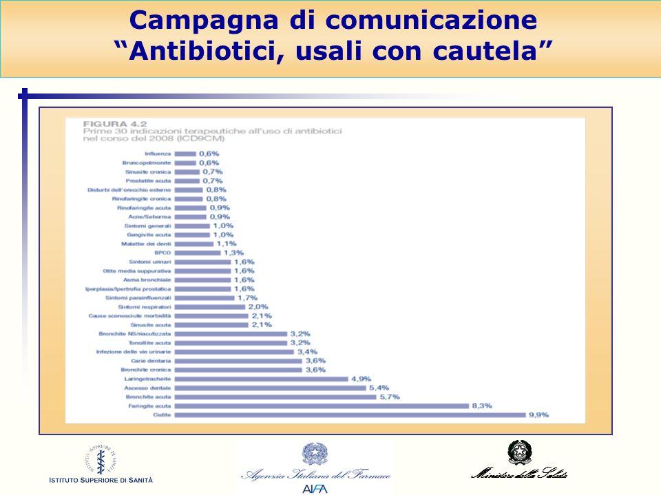 Ministero della Salute Campagna di comunicazione Antibiotici, usali con cautela