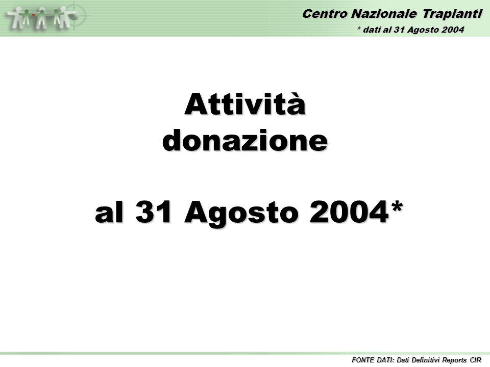 Centro Nazionale Trapianti Attivitàdonazione al 31 Agosto 2004* al 31 Agosto 2004* FONTE DATI: Dati Definitivi Reports CIR * dati al 31 Agosto 2004