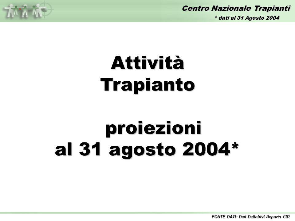 Centro Nazionale Trapianti AttivitàTrapianto proiezioni proiezioni al 31 agosto 2004* FONTE DATI: Dati Definitivi Reports CIR * dati al 31 Agosto 2004