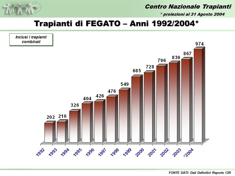 Centro Nazionale Trapianti Trapianti di FEGATO – Anni 1992/2004* Incluse tutte le combinazioni FONTE DATI: Dati Definitivi Reports CIR Inclusi i trapianti combinati * proiezioni al 31 Agosto 2004
