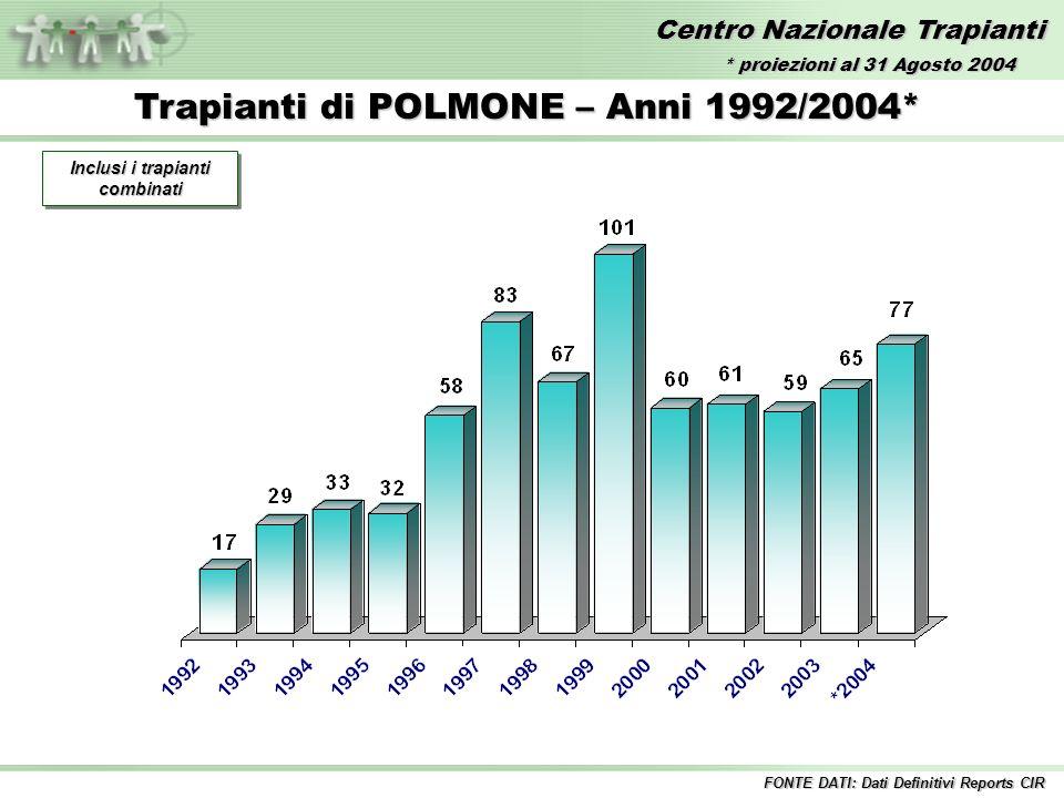 Centro Nazionale Trapianti Trapianti di POLMONE – Anni 1992/2004* FONTE DATI: Dati Definitivi Reports CIR Inclusi i trapianti combinati * proiezioni al 31 Agosto 2004