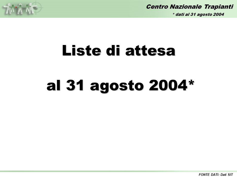 Centro Nazionale Trapianti Liste di attesa al 31 agosto 2004* al 31 agosto 2004* FONTE DATI: Dati SIT * dati al 31 agosto 2004