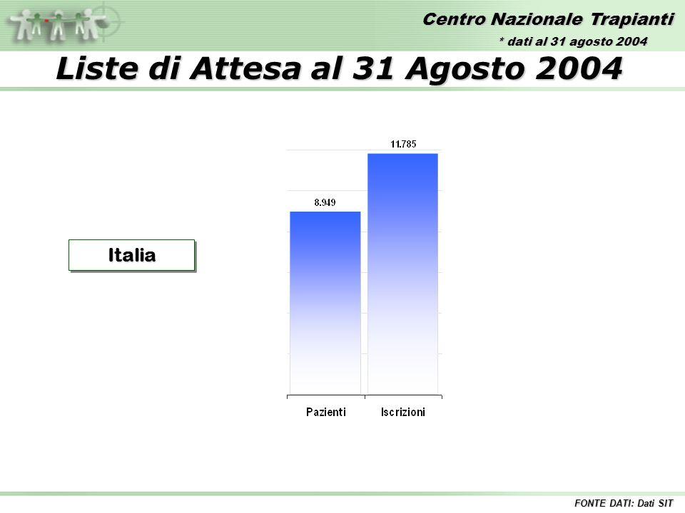 Centro Nazionale Trapianti Liste di Attesa al 31 Agosto 2004 ItaliaItalia FONTE DATI: Dati SIT * dati al 31 agosto 2004
