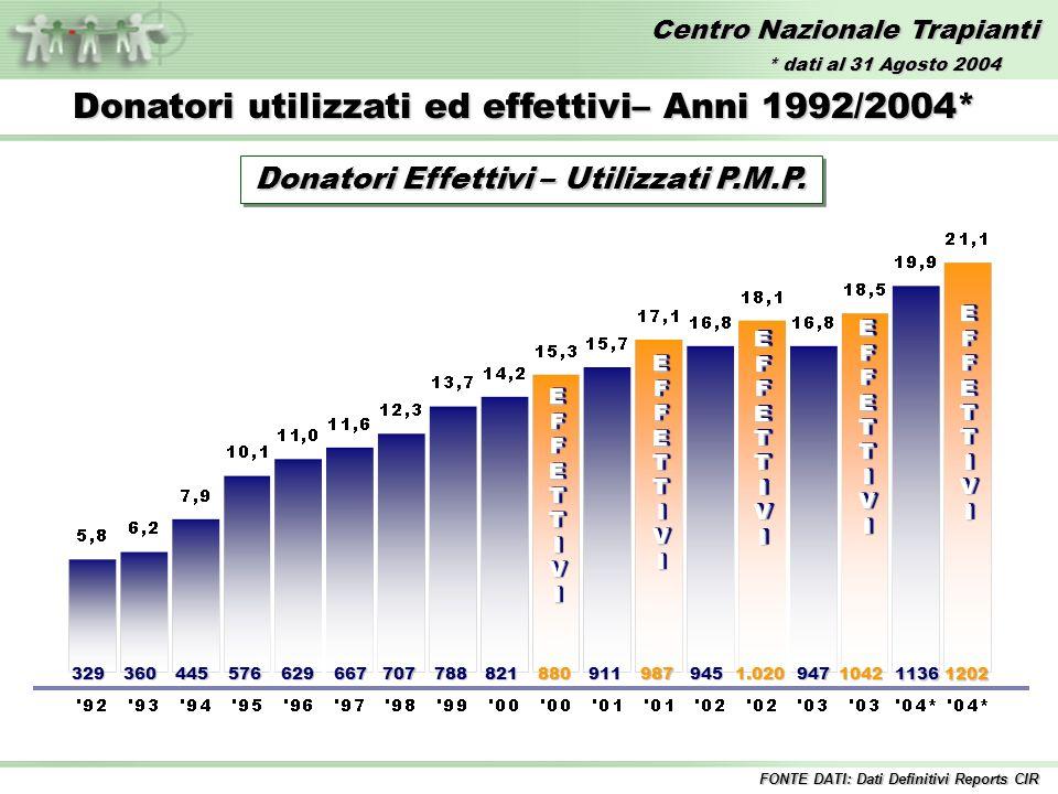Centro Nazionale Trapianti EFFETTIVIEFFETTIVI 329360445576629667707788821880 EFFETTIVIEFFETTIVI 911987 EFFETTIVIEFFETTIVI 9451.020 EFFETTIVIEFFETTIVI Donatori utilizzati ed effettivi– Anni 1992/2004* 9471042 11361202 EFFETTIVIEFFETTIVI FONTE DATI: Dati Definitivi Reports CIR Donatori Effettivi – Utilizzati P.M.P.