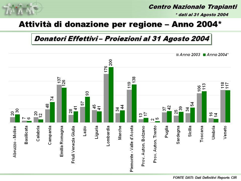 Centro Nazionale Trapianti Attività di donazione per regione – Anno 2004* Donatori Effettivi – Proiezioni al 31 Agosto 2004 FONTE DATI: Dati Definitivi Reports CIR * dati al 31 Agosto 2004