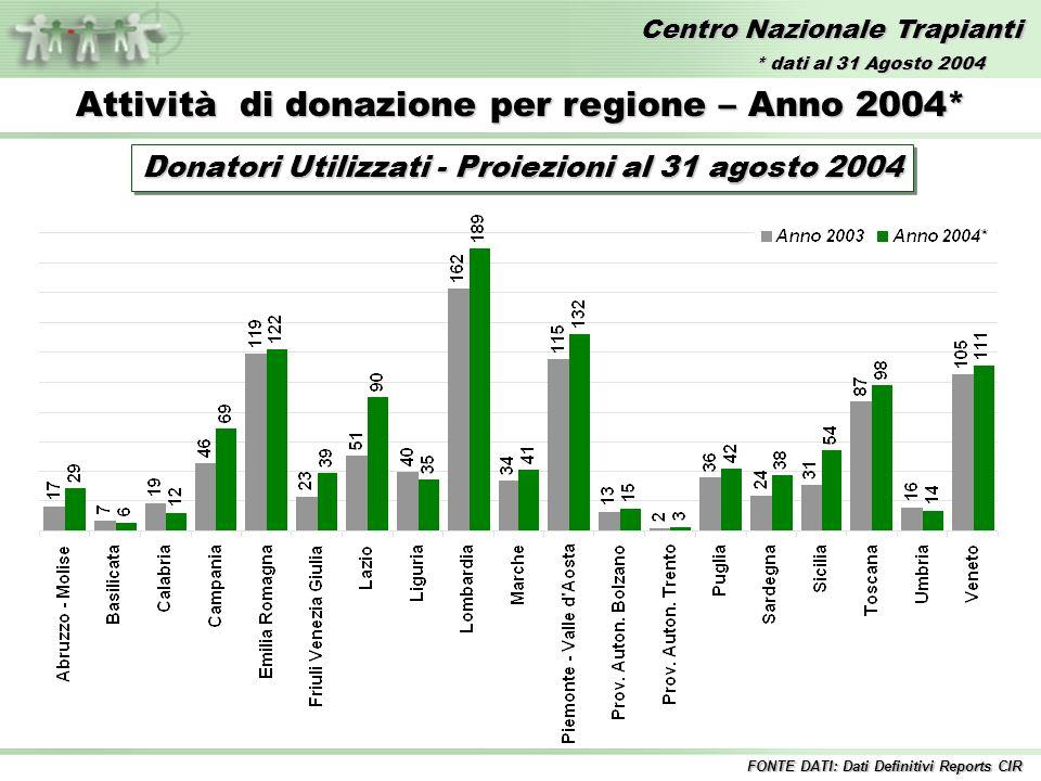 Centro Nazionale Trapianti Attività di donazione per regione – Anno 2004* Donatori Utilizzati - Proiezioni al 31 agosto 2004 FONTE DATI: Dati Definitivi Reports CIR * dati al 31 Agosto 2004