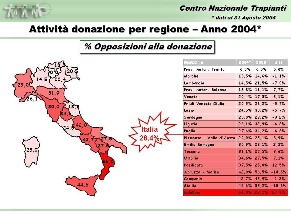 Centro Nazionale Trapianti Attività donazione per regione – Anno 2004* % Opposizioni alla donazione 18,8 13,5 14,520,4 24,5 20,5 25,0 30,0 42,0 29,0 26,1 27,6 34,6 31,9 44,6 42,7 37,5 56,0 Italia 28,4% 0,0 * dati al 31 Agosto 2004