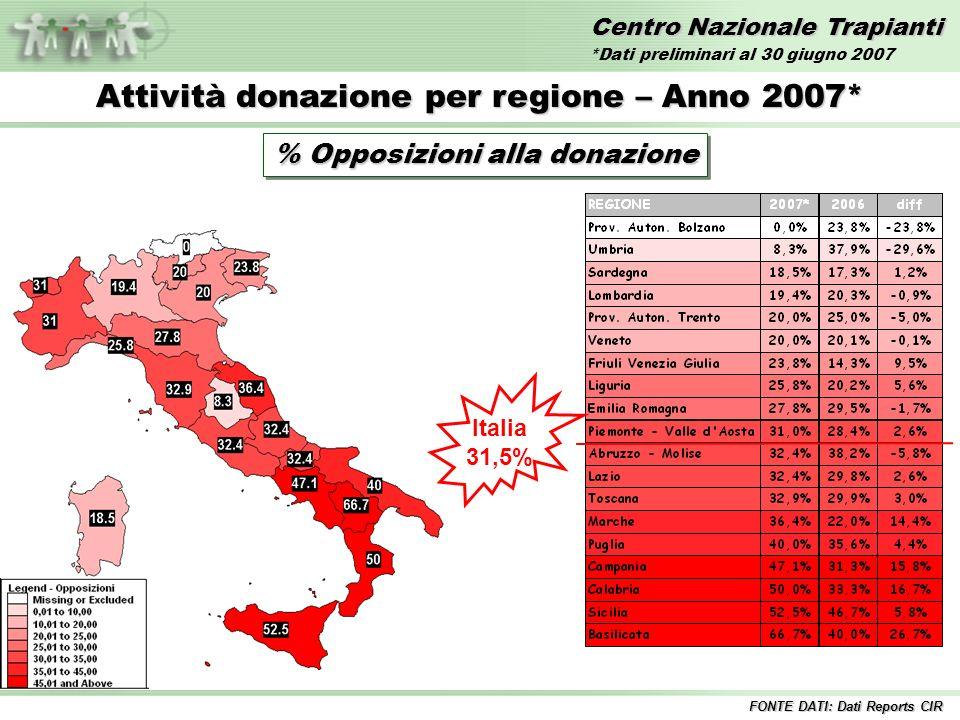 Centro Nazionale Trapianti Attività donazione per regione – Anno 2007* % Opposizioni alla donazione Italia 31,5% FONTE DATI: Dati Reports CIR *Dati preliminari al 30 giugno 2007