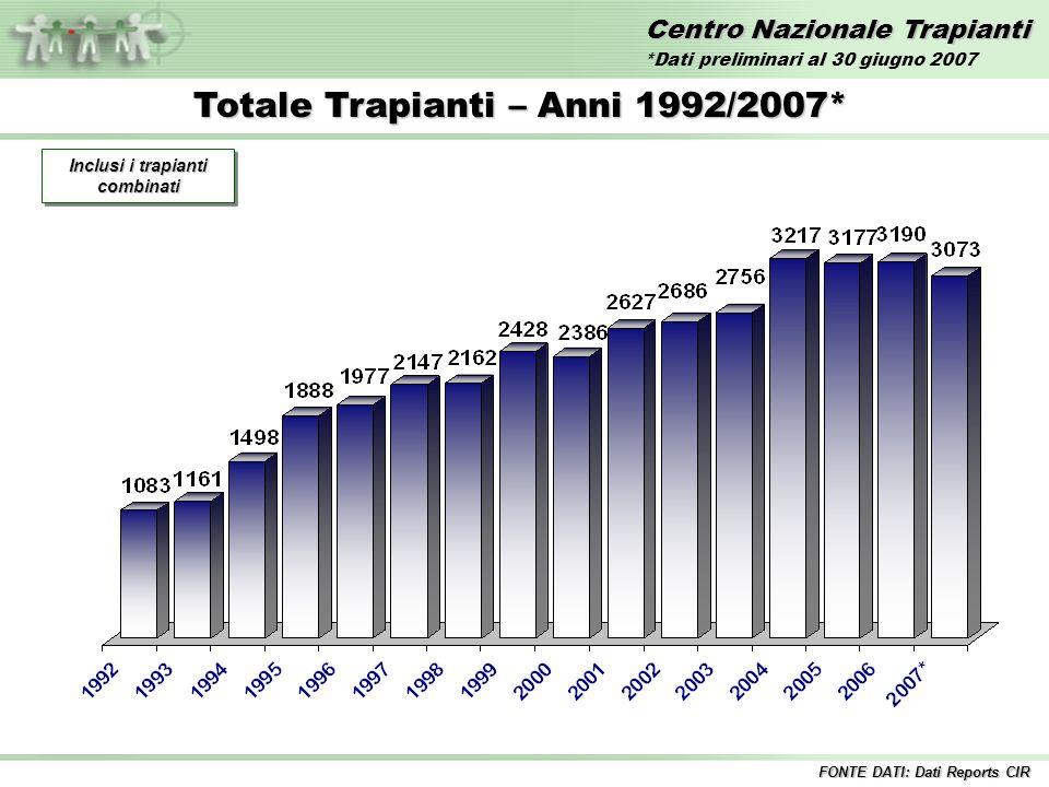 Centro Nazionale Trapianti Totale Trapianti – Anni 1992/2007* Inclusi i trapianti combinati FONTE DATI: Dati Reports CIR *Dati preliminari al 30 giugno 2007