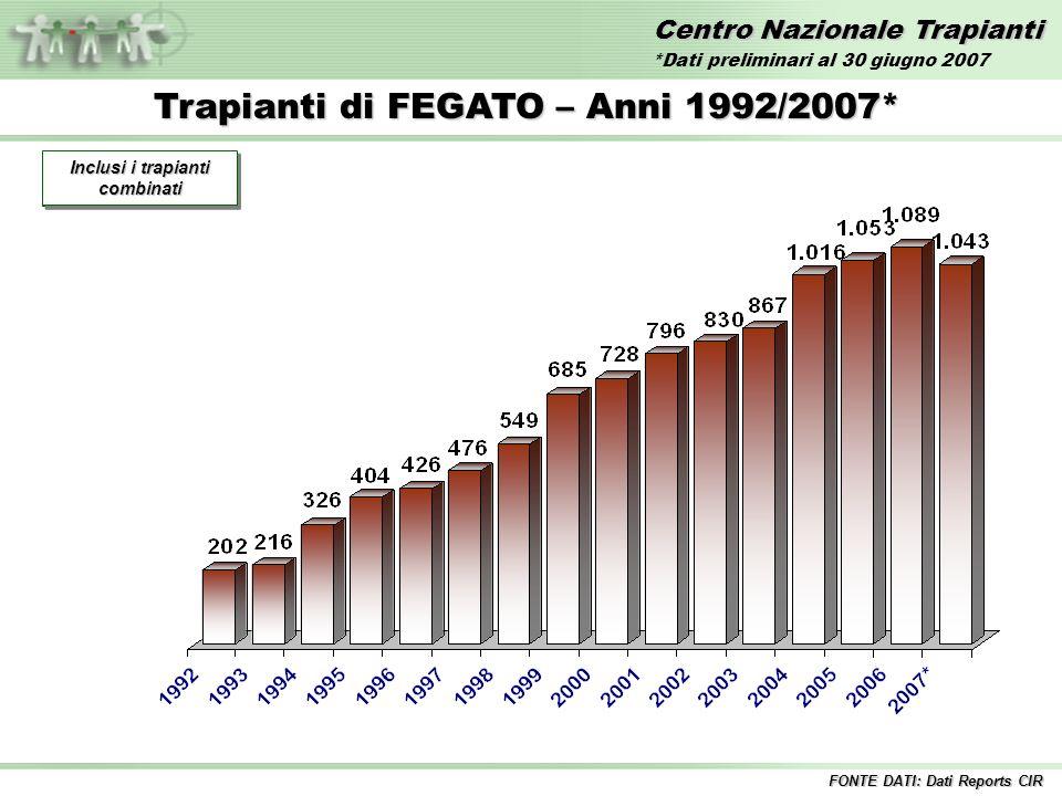 Centro Nazionale Trapianti Trapianti di FEGATO – Anni 1992/2007* Incluse tutte le combinazioni Inclusi i trapianti combinati FONTE DATI: Dati Reports CIR *Dati preliminari al 30 giugno 2007