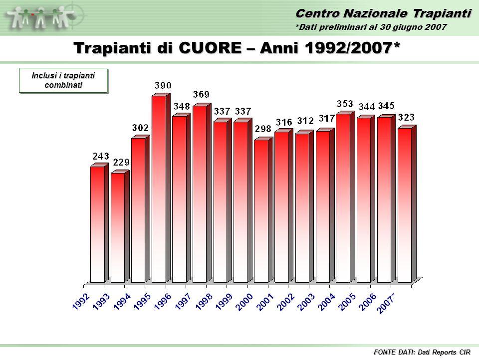 Centro Nazionale Trapianti Trapianti di CUORE – Anni 1992/2007* Inclusi i trapianti combinati FONTE DATI: Dati Reports CIR *Dati preliminari al 30 giugno 2007