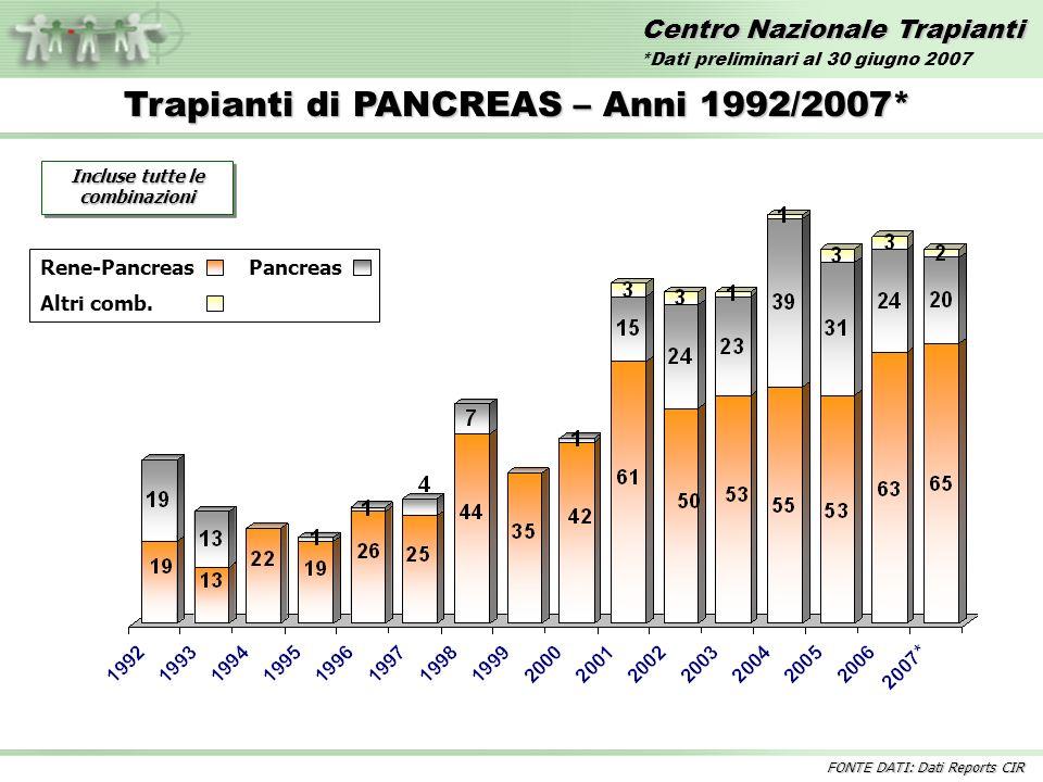 Centro Nazionale Trapianti Trapianti di PANCREAS – Anni 1992/2007* Incluse tutte le combinazioni Rene-PancreasPancreas Altri comb.