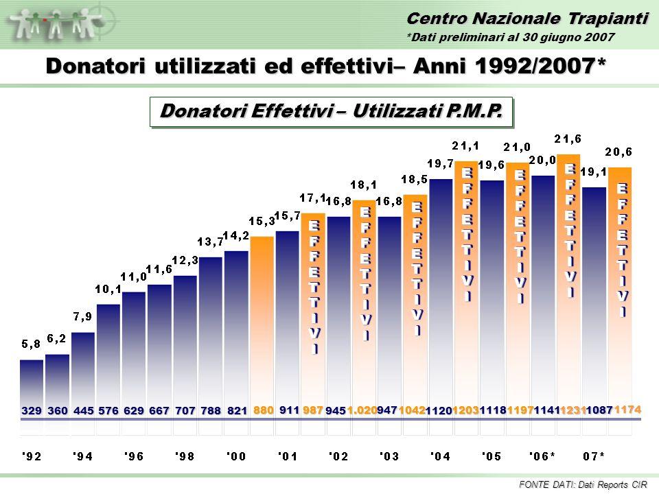 Centro Nazionale Trapianti EFFETTIVIEFFETTIVI 329 360 445 576 629 667707788821 880 EFFETTIVIEFFETTIVI 911987 EFFETTIVIEFFETTIVI 945 1.020 EFFETTIVIEFFETTIVI Donatori utilizzati ed effettivi– Anni 1992/2007* 9471042 1120 1203 EFFETTIVIEFFETTIVI Donatori Effettivi – Utilizzati P.M.P.