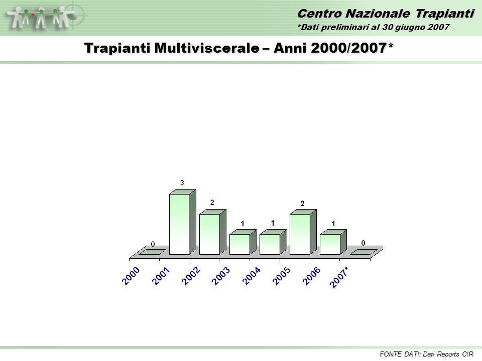 Centro Nazionale Trapianti Trapianti Multiviscerale – Anni 2000/2007* FONTE DATI: Dati Reports CIR *Dati preliminari al 30 giugno 2007