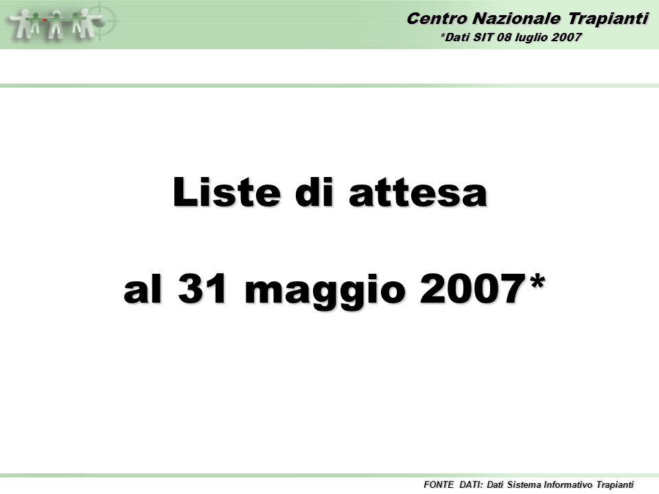 Centro Nazionale Trapianti Liste di attesa al 31 maggio 2007* al 31 maggio 2007* FONTE DATI: Dati Sistema Informativo Trapianti *Dati SIT 08 luglio 2007