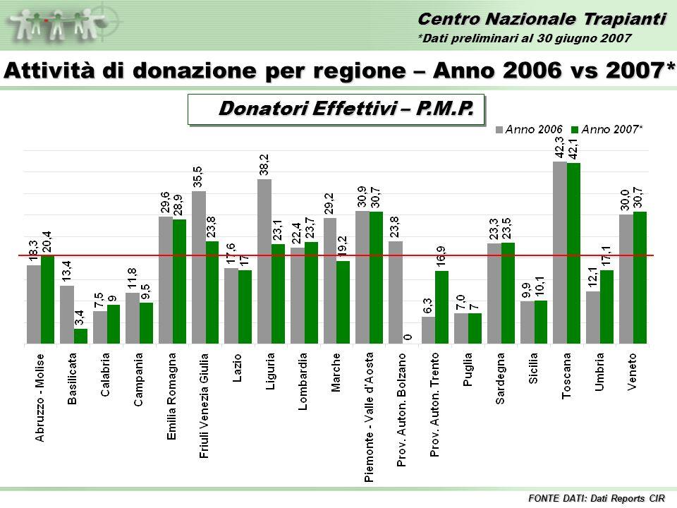 Centro Nazionale Trapianti Trapianti di FEGATO – Anni 1992/2007* Incluse tutte le combinazioni 1%12%11% 10%8% 9% Fegato InteroFegato Split 9% 11% FONTE DATI: Dati Reports CIR 12%13% *Dati preliminari al 30 giugno 2007