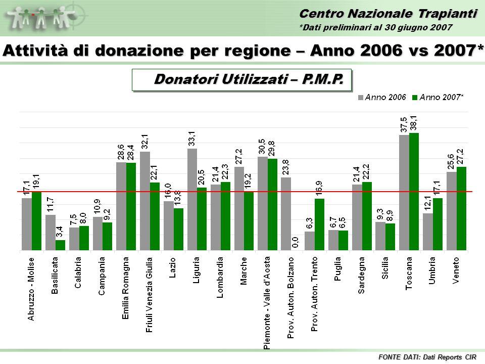Centro Nazionale Trapianti Confronto Donatori Segnalati PMP 2006 vs 2007* FONTE DATI: Dati Reports CIR Anno 2006 36,6 36,6 Anno 2007* 37,9 37,9 *Dati preliminari al 30 giugno 2007