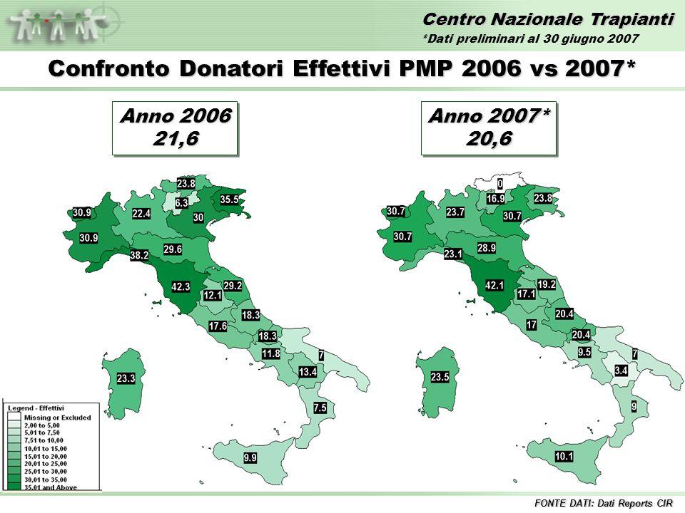Centro Nazionale Trapianti Confronto Donatori Effettivi PMP 2006 vs 2007* FONTE DATI: Dati Reports CIR Anno 2006 21,6 21,6 Anno 2007* 20,6 20,6 *Dati preliminari al 30 giugno 2007