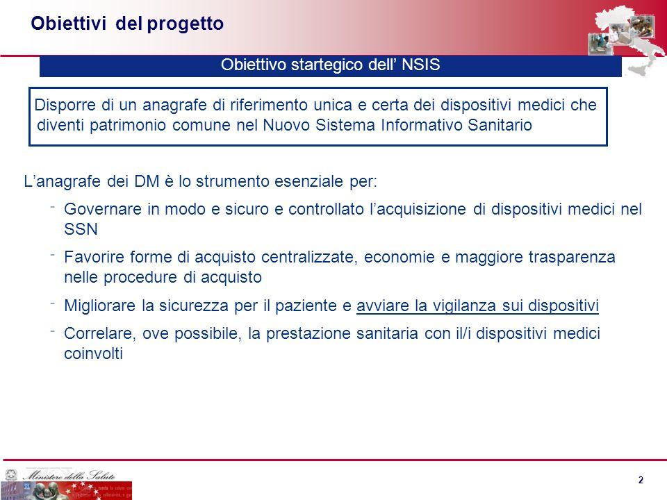 1 1 Un sistema integrato Premarket Il Repertorio e la Banca Dati dei DM nel sistema integrato dei Dispositivi Medici Fabbricanti Dispositivi del RDM e