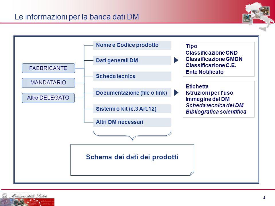 3 3 Gli utenti del sistema informativo Fabbricante, Mandatario, Responsabile dellimmissione o altro soggetto delegato (FA/MA/RIC) – Inserimento dati a