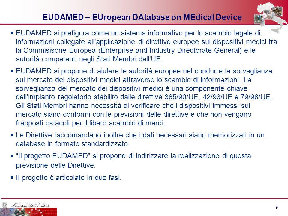 8 8 Un sistema integrato Premarket EUDAMED - Visione dinsieme per il 2012 Fabbricanti Dispositivi (*) Certificati CE SperimentazioniVigilanza Postmark