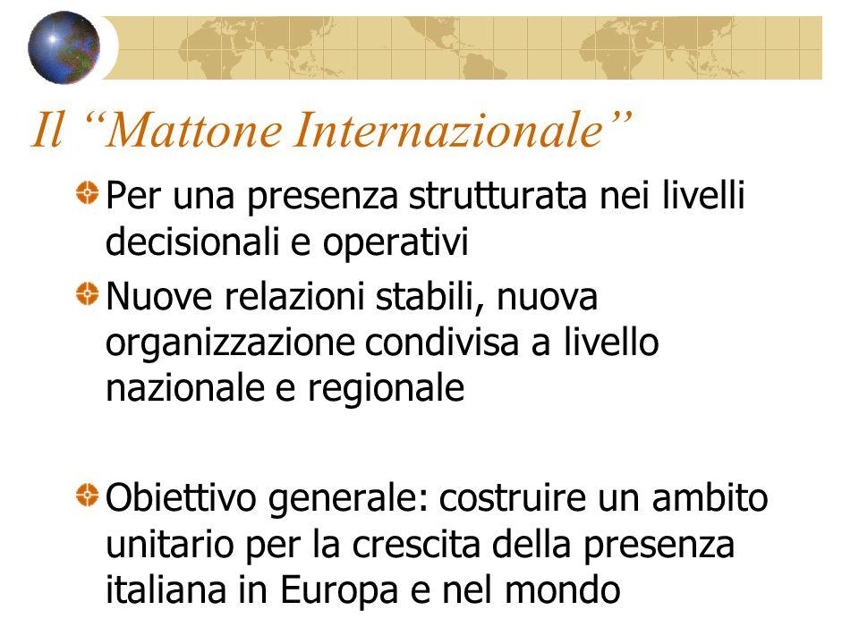 Il Mattone Internazionale Per una presenza strutturata nei livelli decisionali e operativi Nuove relazioni stabili, nuova organizzazione condivisa a livello nazionale e regionale Obiettivo generale: costruire un ambito unitario per la crescita della presenza italiana in Europa e nel mondo