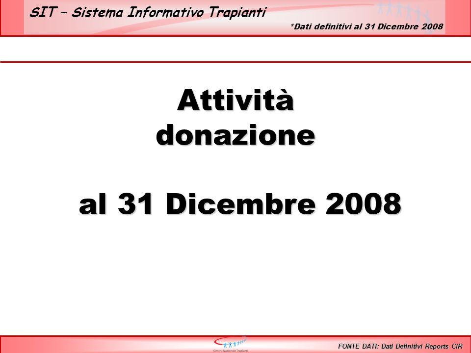 SIT – Sistema Informativo Trapianti Lista di attesa standard Pazienti iscritti in lista 2002 2003 2004 2005 2006 2007 31/12/2008 FONTE DATI: Dati Sistema Informativo Trapianti *Dati SIT 17 Febbraio 2009