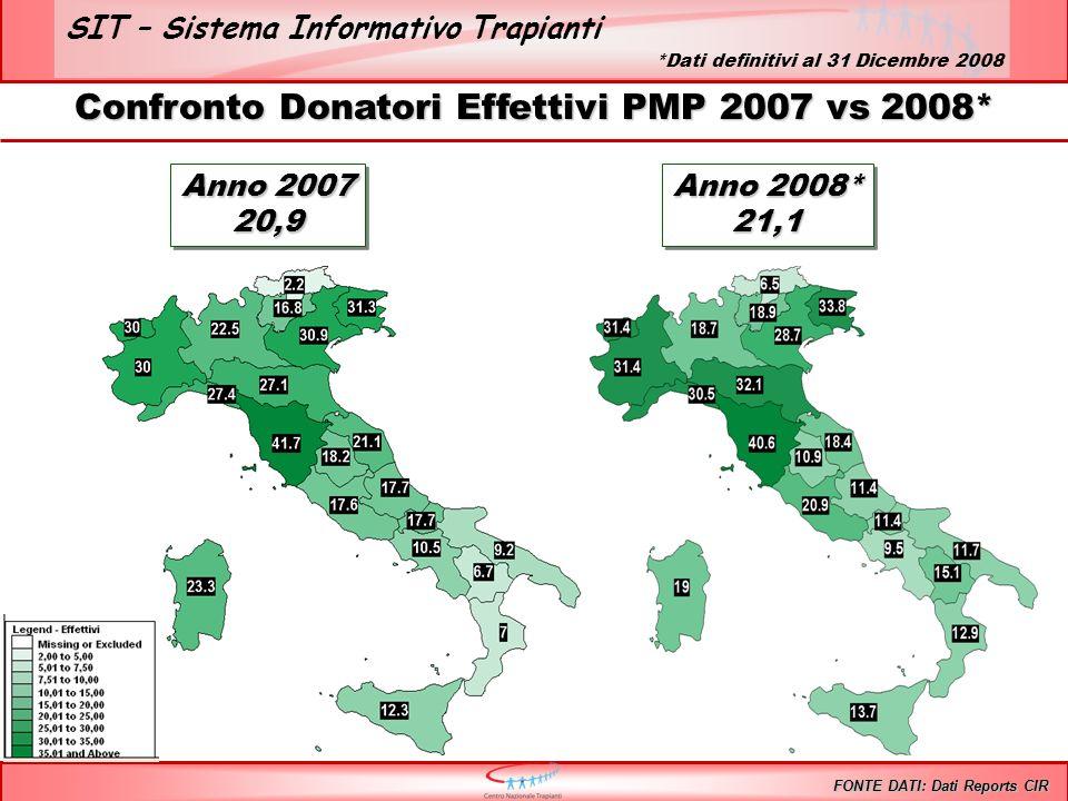 SIT – Sistema Informativo Trapianti Confronto Donatori Effettivi PMP 2007 vs 2008* FONTE DATI: Dati Reports CIR Anno 2007 20,9 20,9 Anno 2008* 21,1 21
