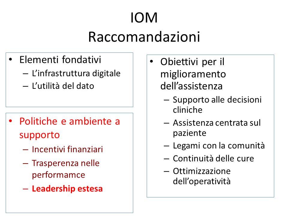 IOM Raccomandazioni Elementi fondativi – Linfrastruttura digitale – Lutilità del dato Obiettivi per il miglioramento dellassistenza – Supporto alle de