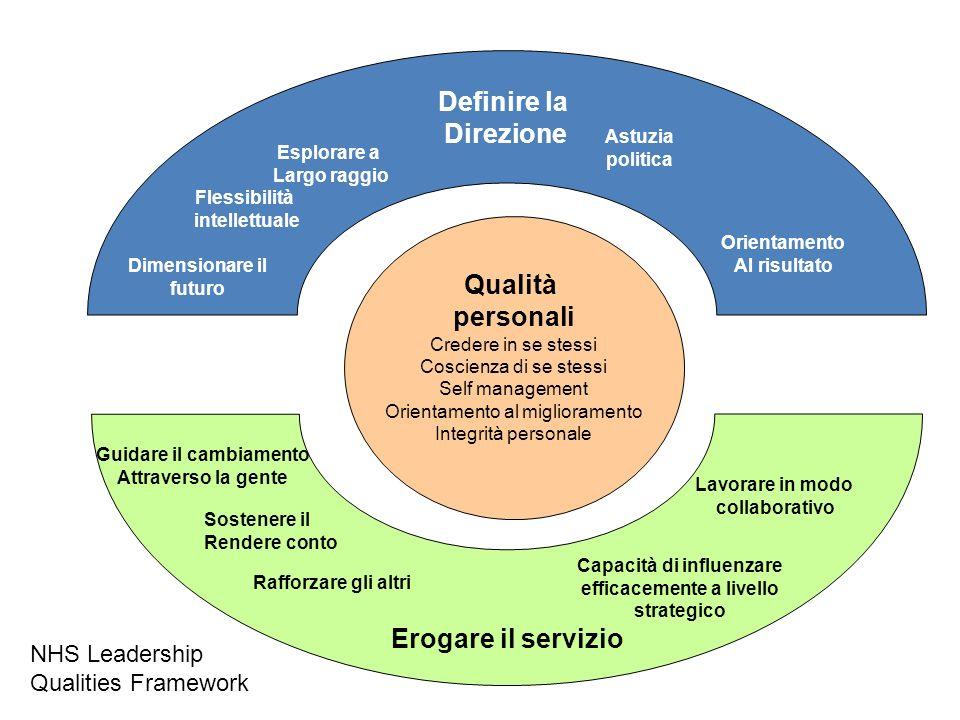 Qualità personali Credere in se stessi Coscienza di se stessi Self management Orientamento al miglioramento Integrità personale Definire la Direzione