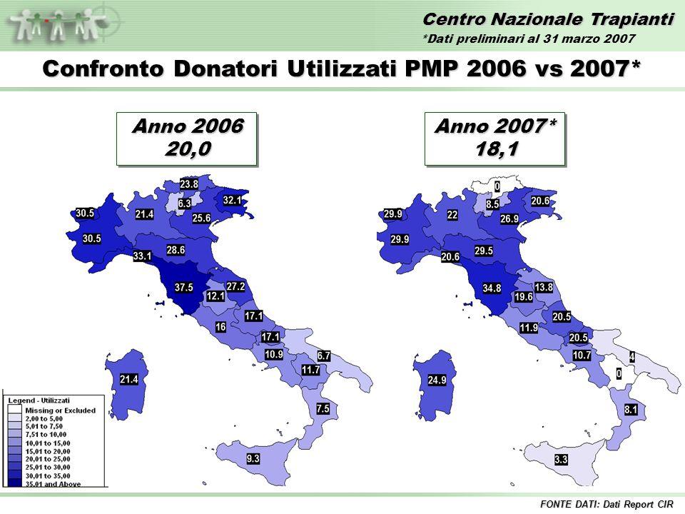 Centro Nazionale Trapianti Confronto Donatori Utilizzati PMP 2006 vs 2007* FONTE DATI: Dati Report CIR Anno 2006 20,0 Anno 2007* 18,1 *Dati preliminar