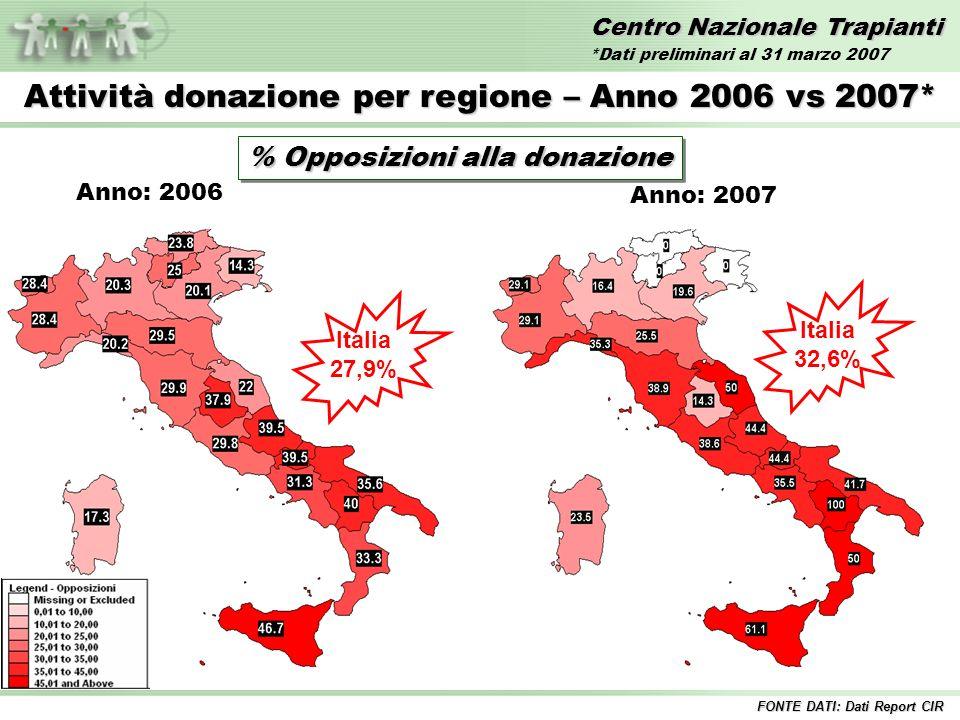 Centro Nazionale Trapianti Attività donazione per regione – Anno 2006 vs 2007* % Opposizioni alla donazione Italia 32,6% FONTE DATI: Dati Report CIR *