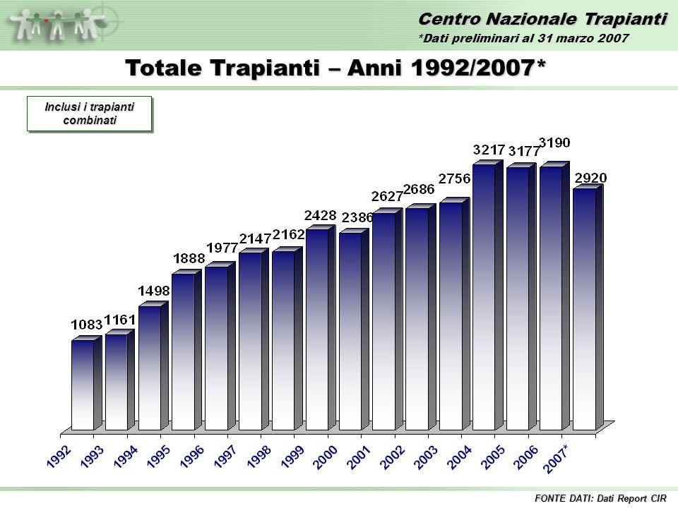 Centro Nazionale Trapianti Totale Trapianti – Anni 1992/2007* Inclusi i trapianti combinati FONTE DATI: Dati Report CIR *Dati preliminari al 31 marzo