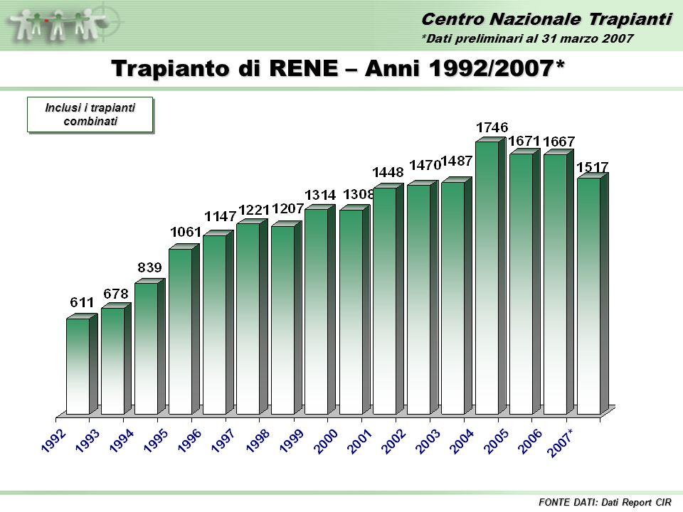 Centro Nazionale Trapianti Trapianto di RENE – Anni 1992/2007* Inclusi i trapianti combinati FONTE DATI: Dati Report CIR *Dati preliminari al 31 marzo