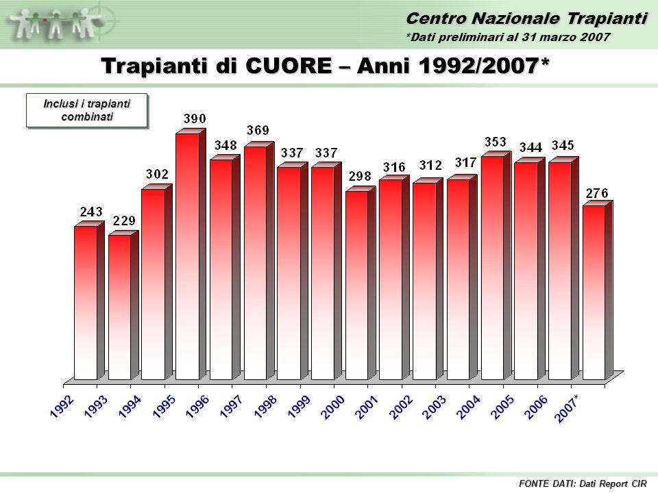 Centro Nazionale Trapianti Trapianti di CUORE – Anni 1992/2007* Inclusi i trapianti combinati FONTE DATI: Dati Report CIR *Dati preliminari al 31 marz