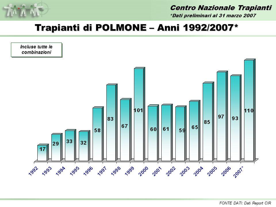 Centro Nazionale Trapianti Trapianti di POLMONE – Anni 1992/2007* Incluse tutte le combinazioni FONTE DATI: Dati Report CIR *Dati preliminari al 31 ma