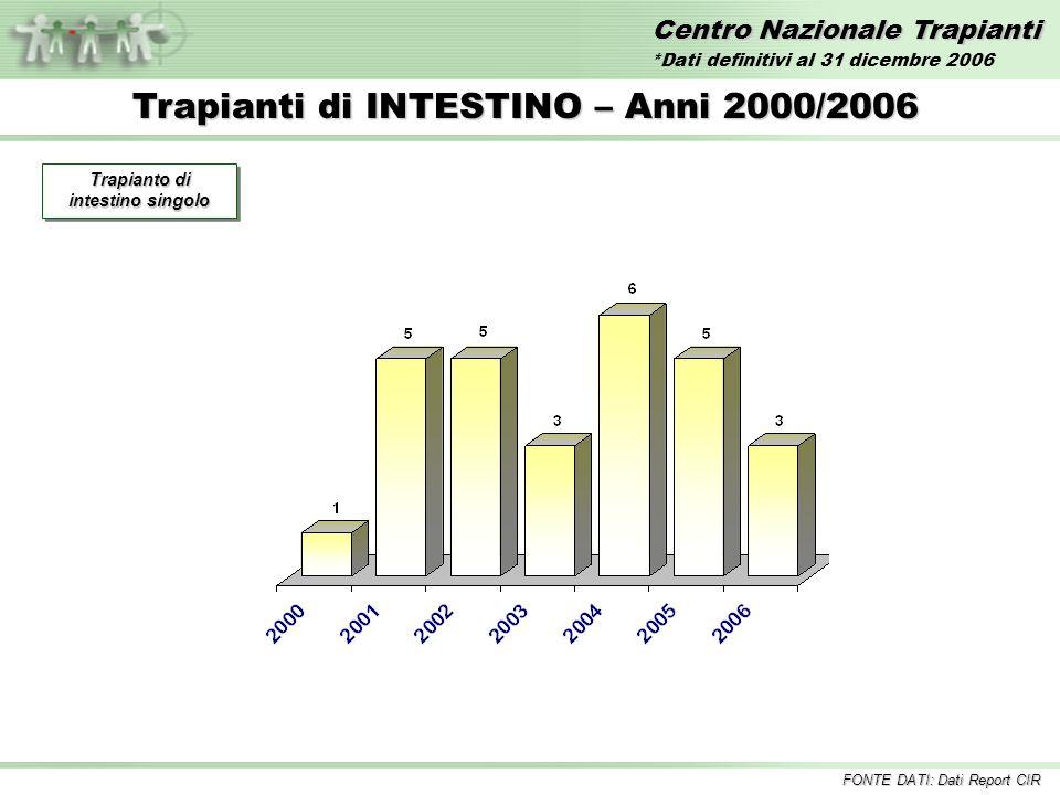 Centro Nazionale Trapianti Trapianti di INTESTINO – Anni 2000/2006 FONTE DATI: Dati Report CIR Trapianto di intestino singolo *Dati definitivi al 31 d