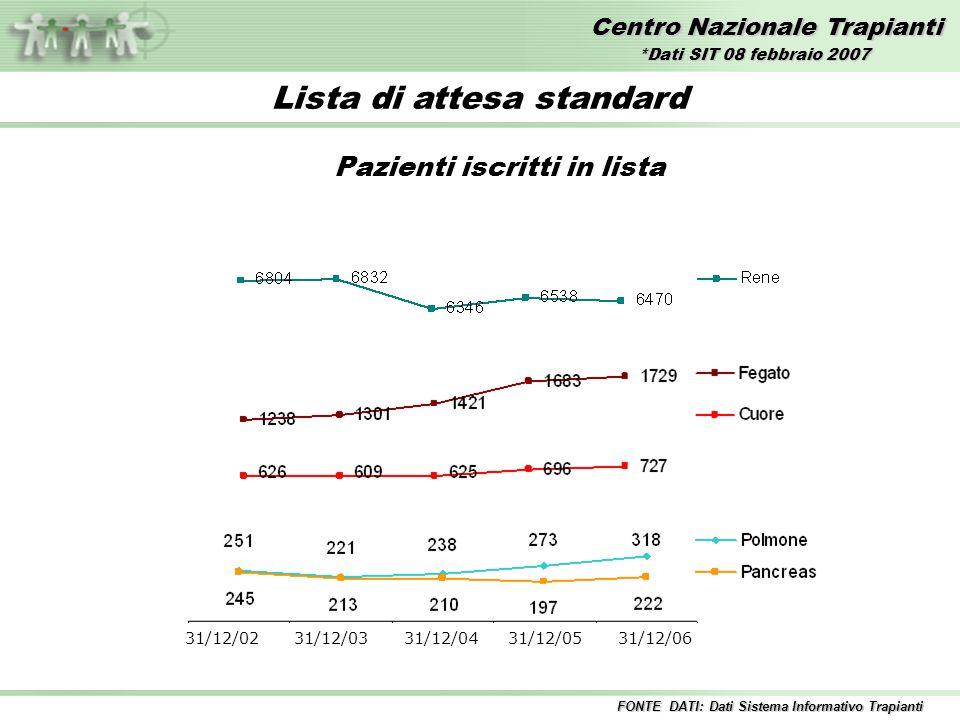 Centro Nazionale Trapianti Lista di attesa standard Pazienti iscritti in lista 31/12/02 31/12/03 31/12/04 31/12/05 31/12/06 FONTE DATI: Dati Sistema I
