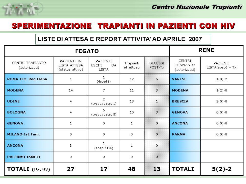 Centro Nazionale Trapianti LISTE DI ATTESA E REPORT ATTIVITA AD APRILE 2007 FEGATO RENE CENTRI TRAPIANTO (autorizzati) PAZIENTI IN LISTA ATTESA (statu