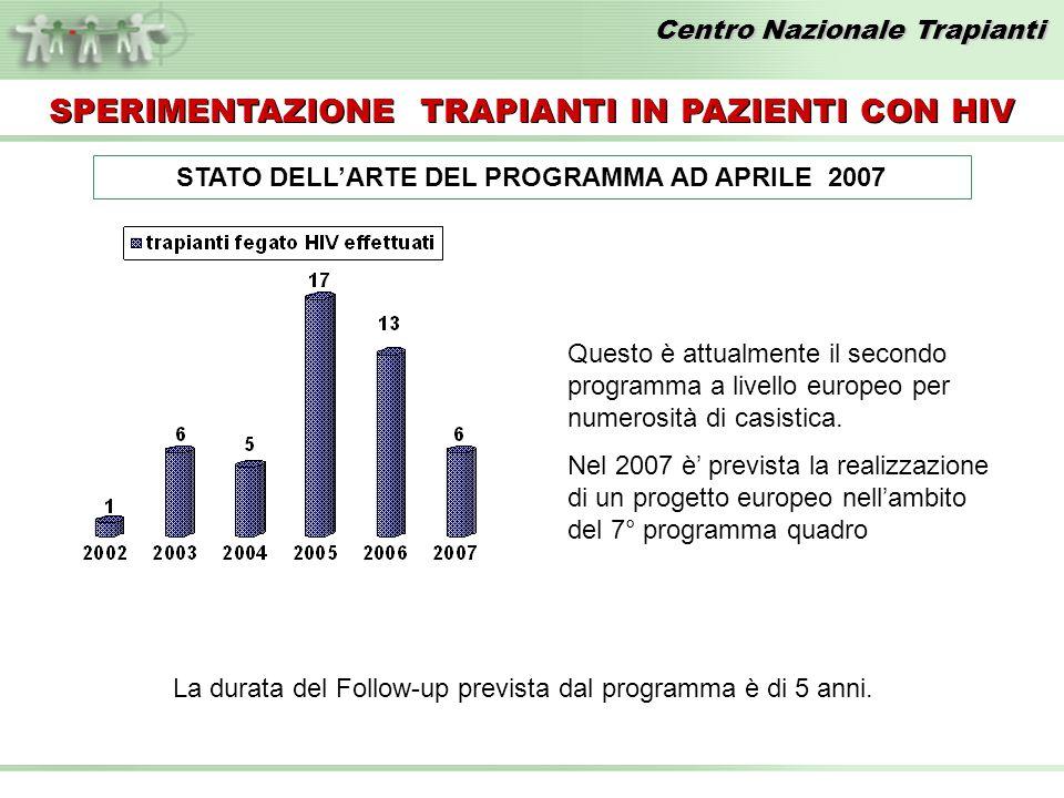 Centro Nazionale Trapianti STATO DELLARTE DEL PROGRAMMA AD APRILE 2007 SPERIMENTAZIONE TRAPIANTI IN PAZIENTI CON HIV La durata del Follow-up prevista