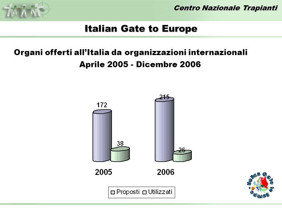 Centro Nazionale Trapianti Italian Gate to Europe Organi offerti allItalia da organizzazioni internazionali Aprile 2005 - Dicembre 2006