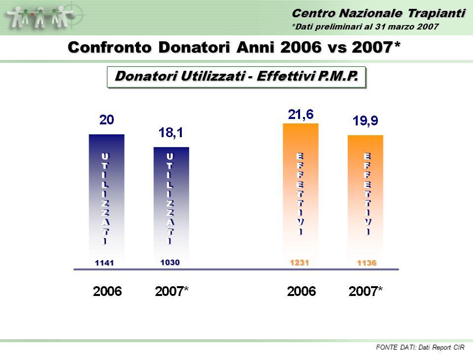 Centro Nazionale Trapianti Confronto Donatori Anni 2006 vs 2007* Donatori Utilizzati - Effettivi P.M.P. FONTE DATI: Dati Report CIR *Dati preliminari
